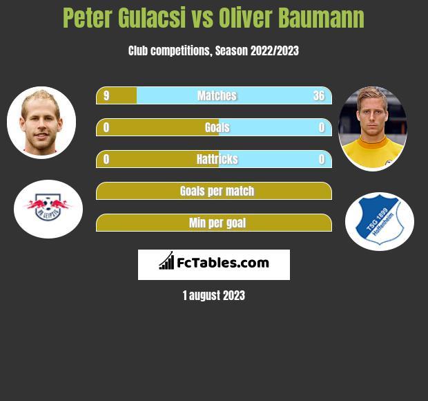 Peter Gulacsi vs Oliver Baumann infographic
