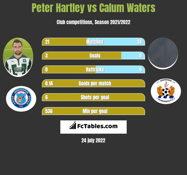 Peter Hartley vs Calum Waters infographic