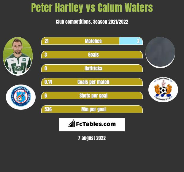 Peter Hartley infographic statistics for St. Mirren