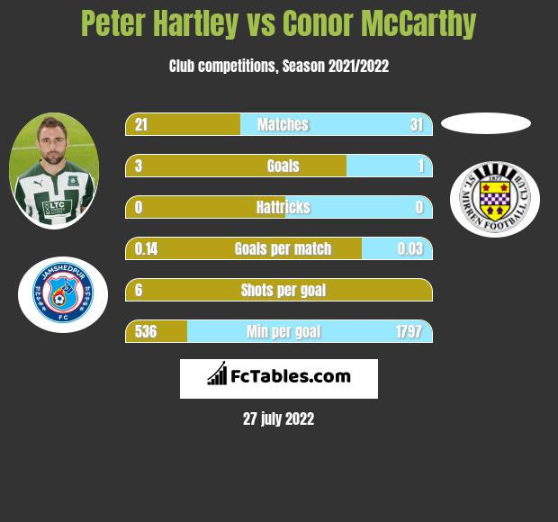 Peter Hartley vs Conor McCarthy infographic