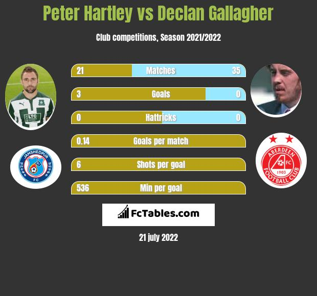 Peter Hartley vs Declan Gallagher infographic