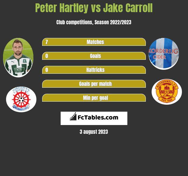Peter Hartley vs Jake Carroll infographic
