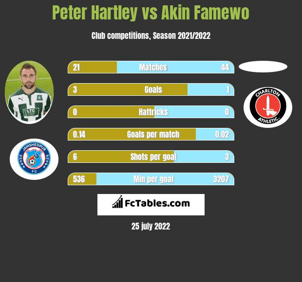 Peter Hartley vs Akin Famewo infographic
