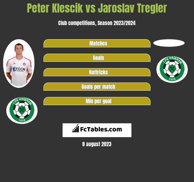 Peter Klescik vs Jaroslav Tregler infographic