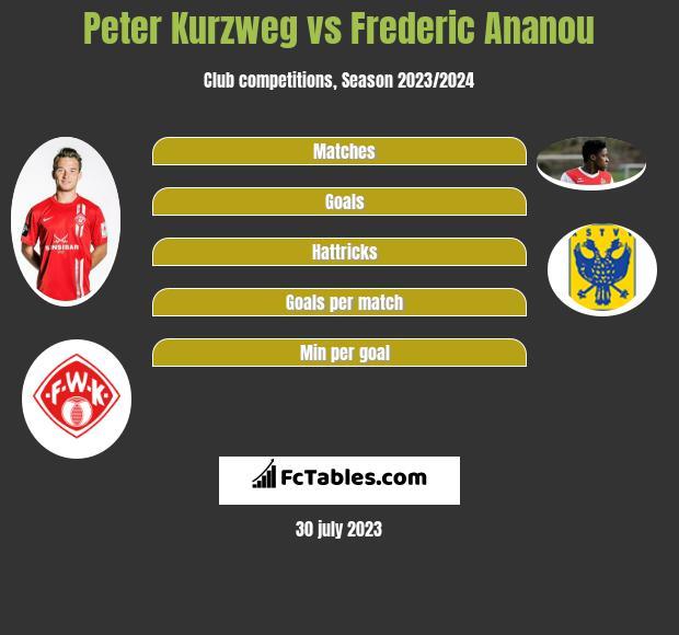 Peter Kurzweg vs Frederic Ananou infographic