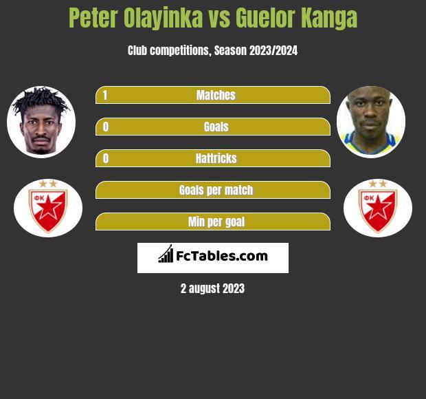 Peter Olayinka vs Guelor Kanga h2h player stats