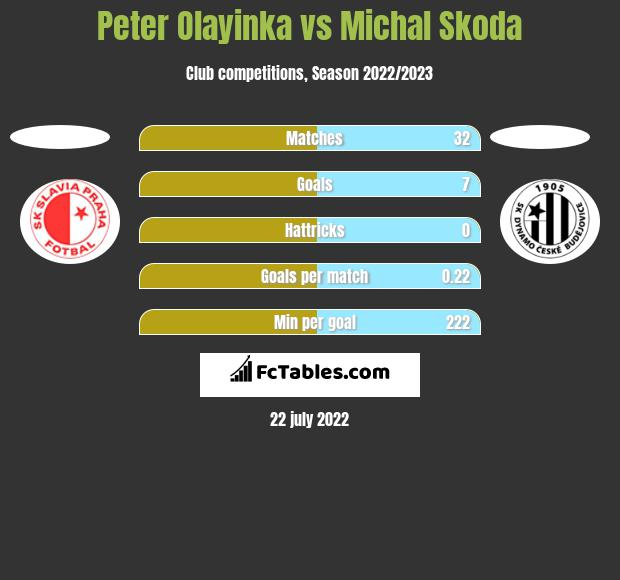 Peter Olayinka vs Michal Skoda h2h player stats