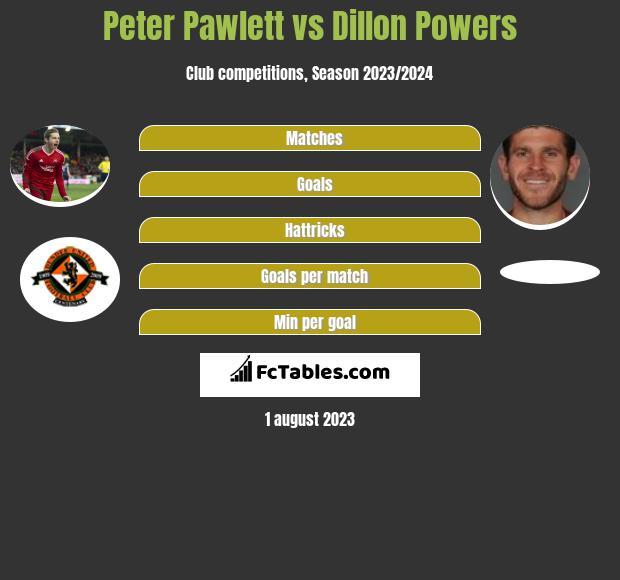 Peter Pawlett vs Dillon Powers infographic