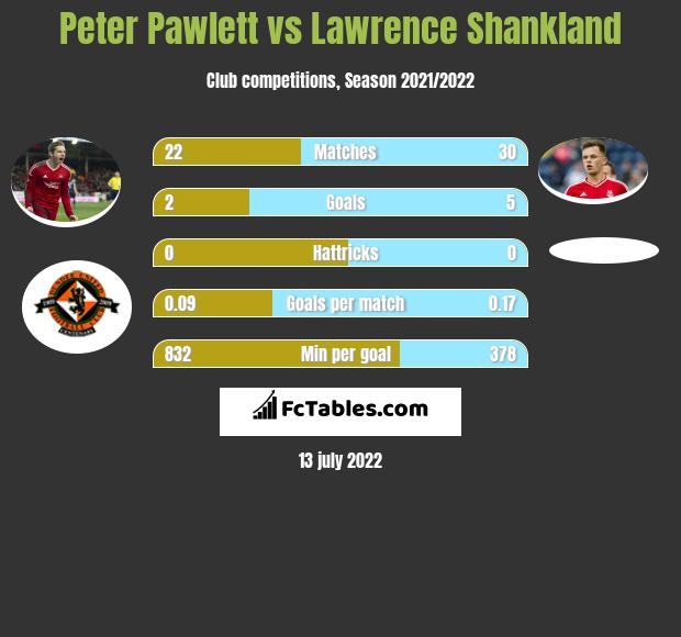 Peter Pawlett infographic statistics for Dundee United