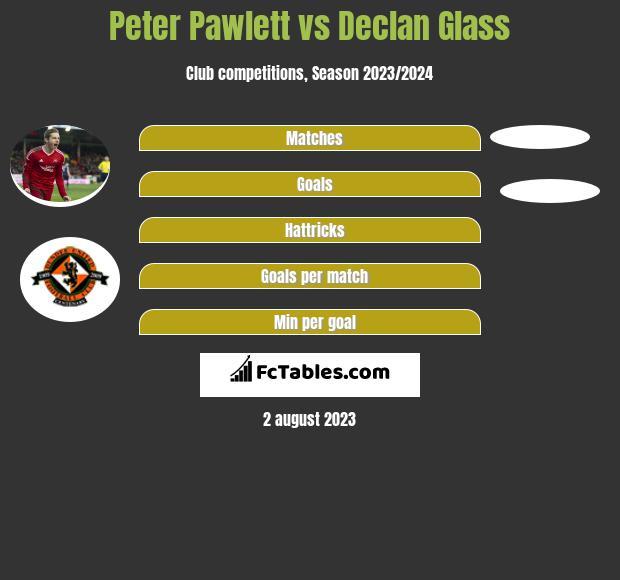Peter Pawlett vs Declan Glass infographic