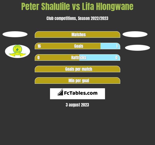 Peter Shalulile vs Lifa Hlongwane h2h player stats