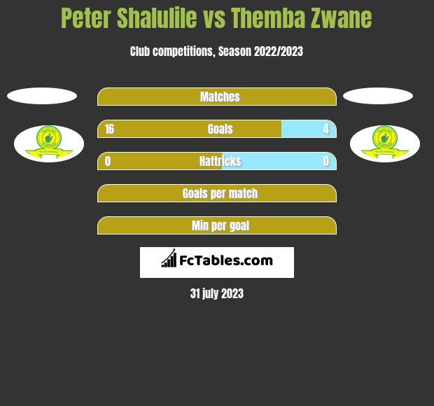 Peter Shalulile vs Themba Zwane h2h player stats