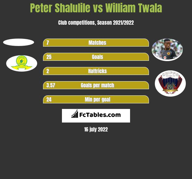 Peter Shalulile vs William Twala h2h player stats
