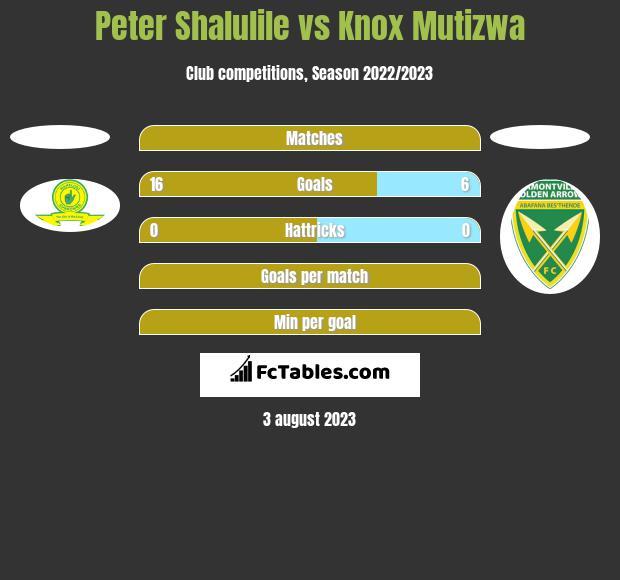 Peter Shalulile vs Knox Mutizwa h2h player stats