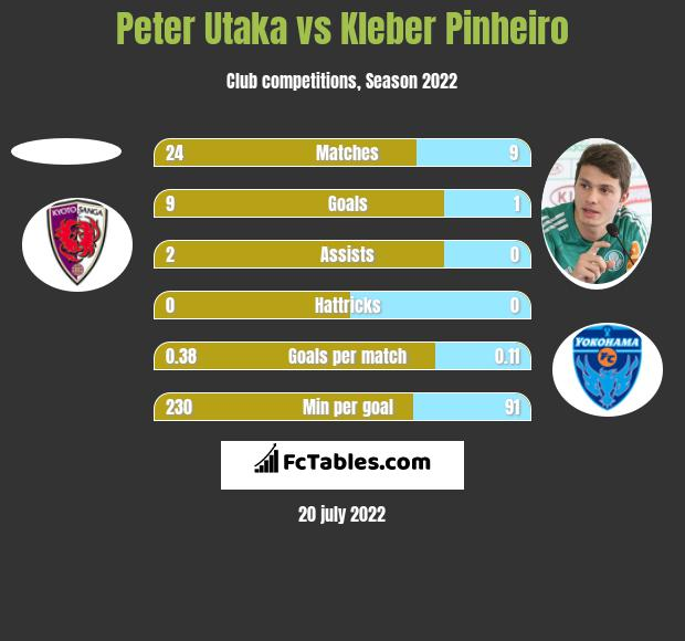Peter Utaka vs Kleber Pinheiro h2h player stats