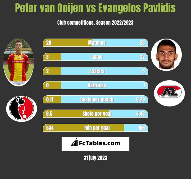 Peter van Ooijen vs Evangelos Pavlidis infographic