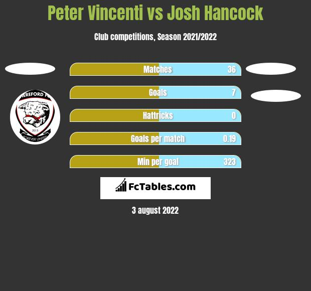 Peter Vincenti vs Josh Hancock h2h player stats