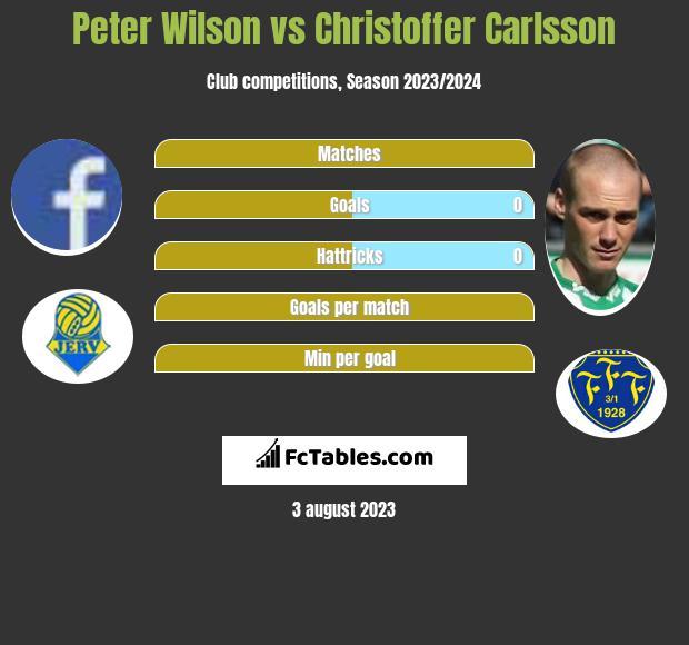 Peter Wilson vs Christoffer Carlsson infographic