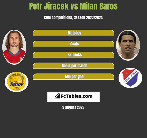 Petr Jiracek Vs Milan Baros Compare Two Players Stats 2020
