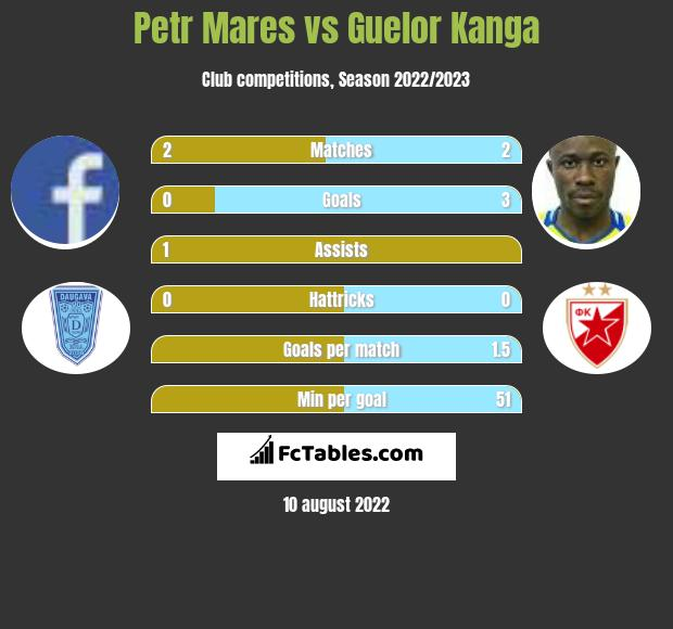Petr Mares infographic statistics for Teplice