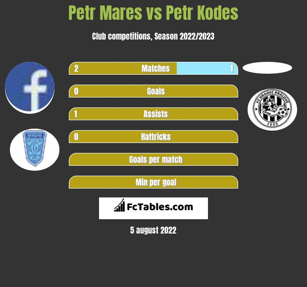 Petr Mares vs Petr Kodes infographic