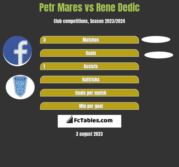 Petr Mares vs Rene Dedic infographic