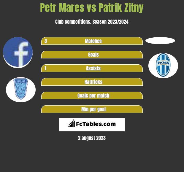 Petr Mares vs Patrik Zitny infographic
