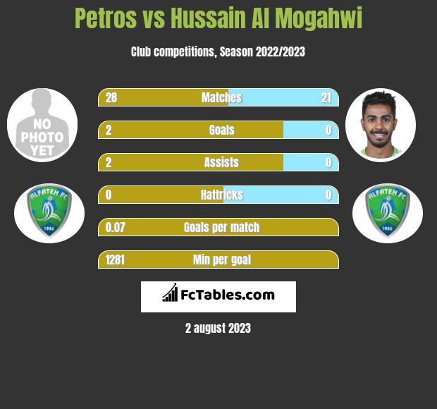 Petros vs Hussain Al Mogahwi infographic