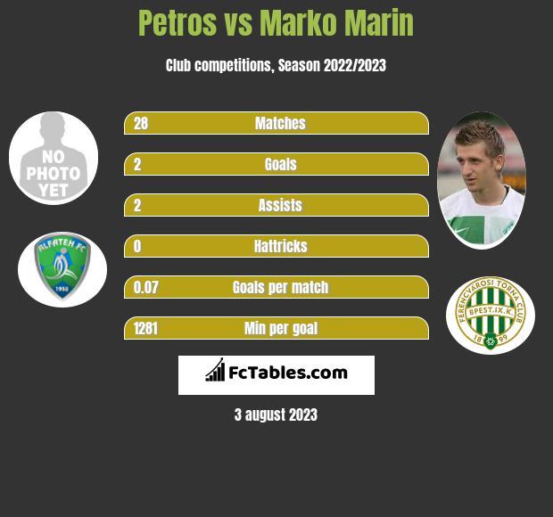 Petros vs Marko Marin infographic