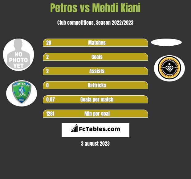 Petros vs Mehdi Kiani infographic