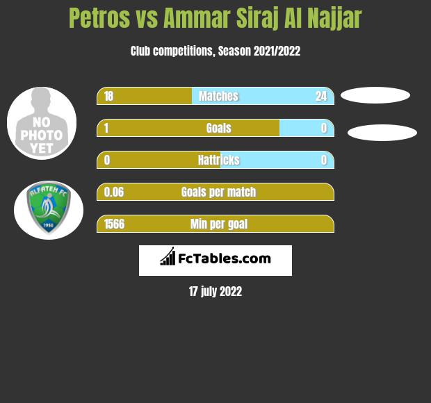 Petros vs Ammar Siraj Al Najjar infographic