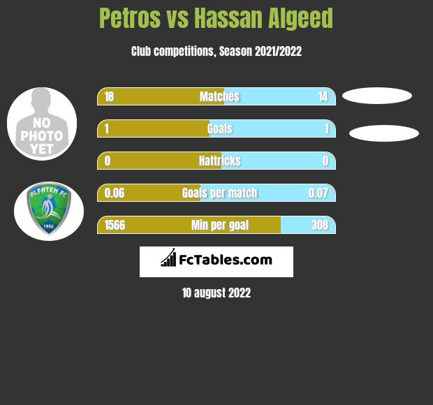 Petros infographic statistics for Abha
