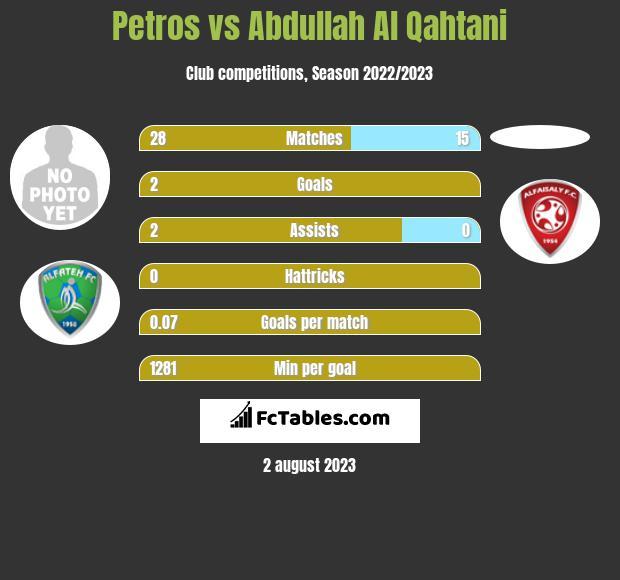 Petros vs Abdullah Al Qahtani infographic