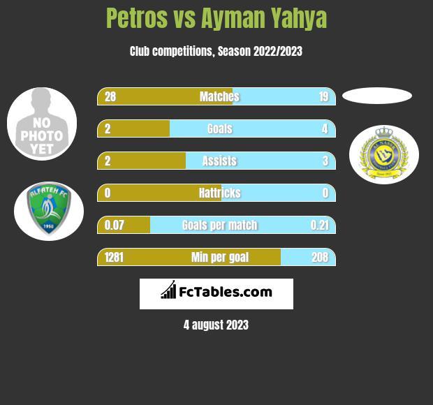 Petros vs Ayman Yahya infographic