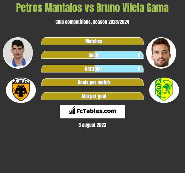 Petros Mantalos vs Bruno Vilela Gama infographic
