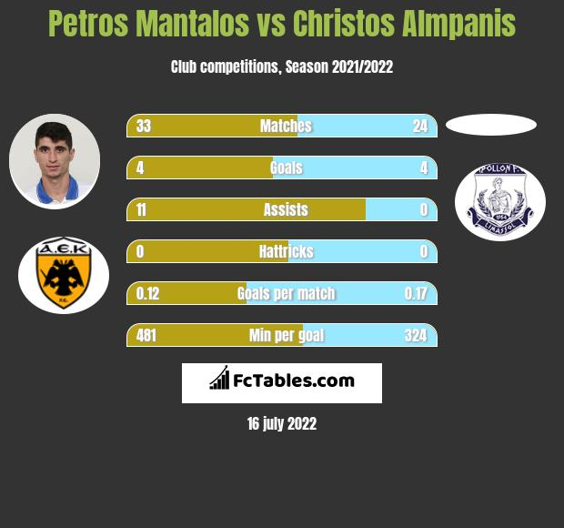 Petros Mantalos vs Christos Almpanis infographic