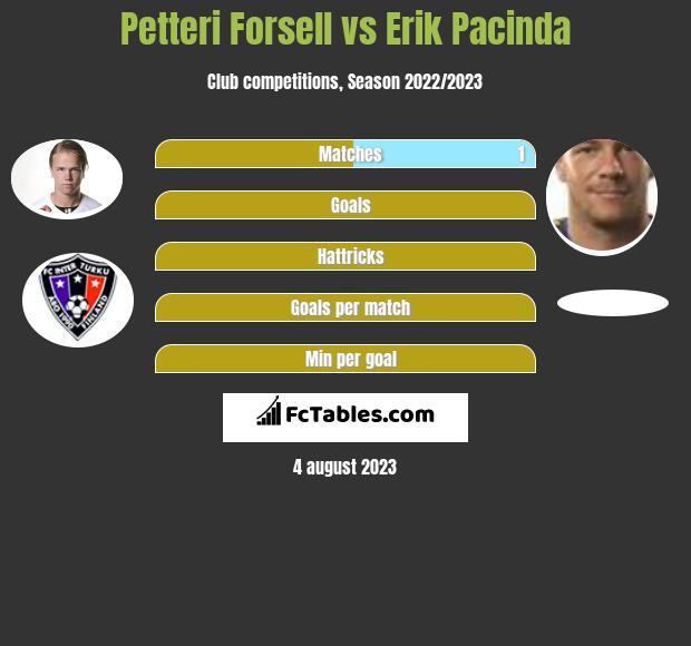 Petteri Forsell vs Erik Pacinda infographic