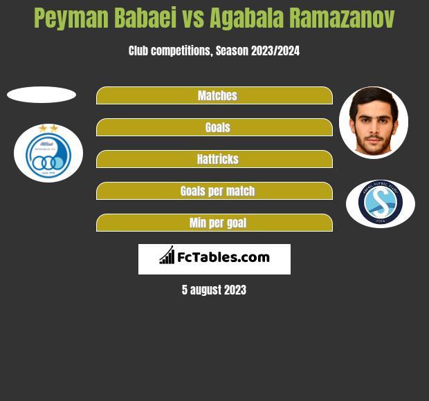 Peyman Babaei vs Agabala Ramazanov h2h player stats