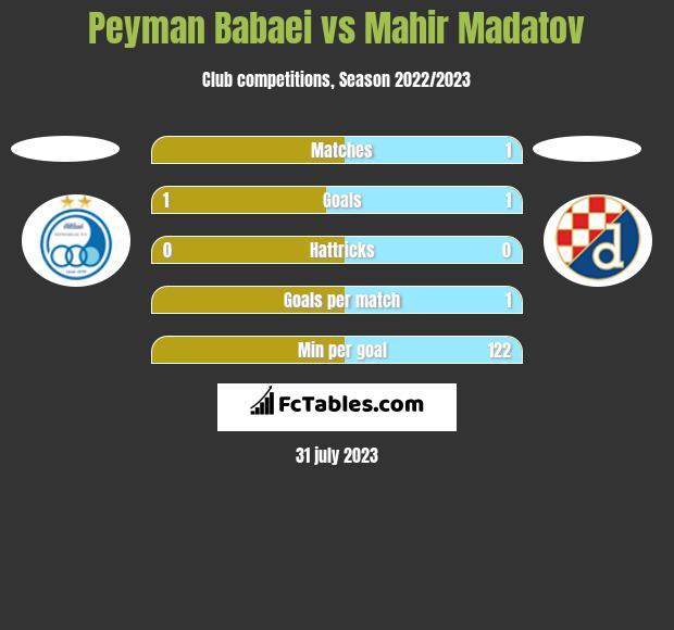 Peyman Babaei vs Mahir Madatov h2h player stats