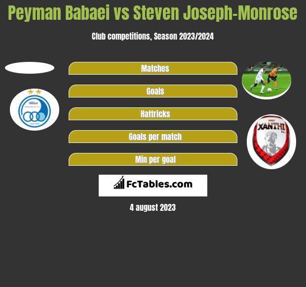 Peyman Babaei vs Steven Joseph-Monrose h2h player stats