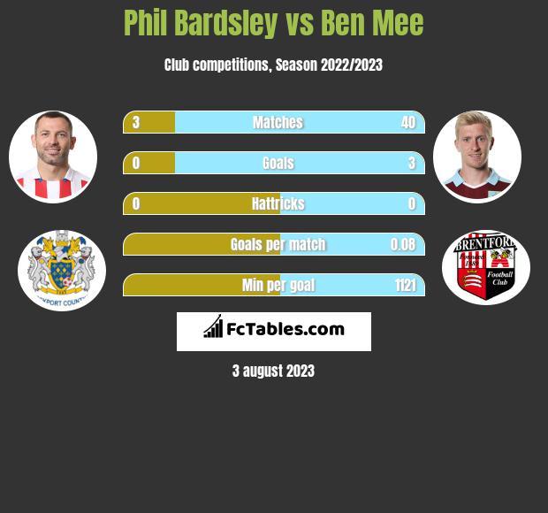 Phil Bardsley vs Ben Mee infographic