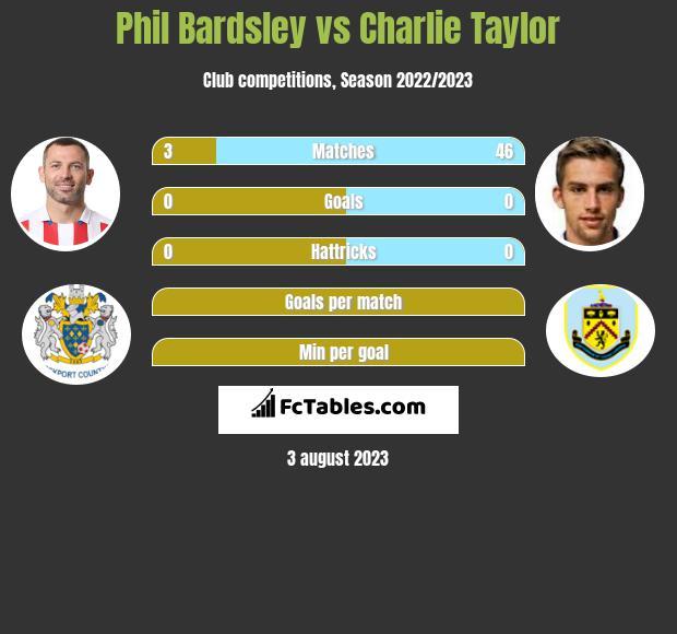 Phil Bardsley vs Charlie Taylor infographic