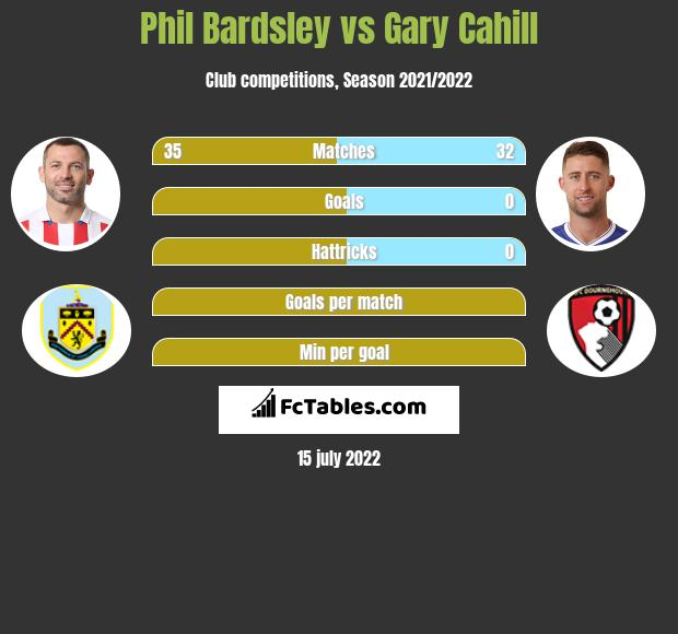 Phil Bardsley vs Gary Cahill infographic