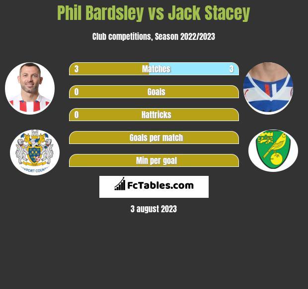 Phil Bardsley vs Jack Stacey infographic