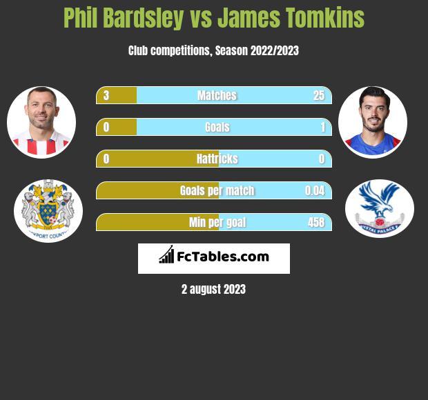 Phil Bardsley vs James Tomkins infographic