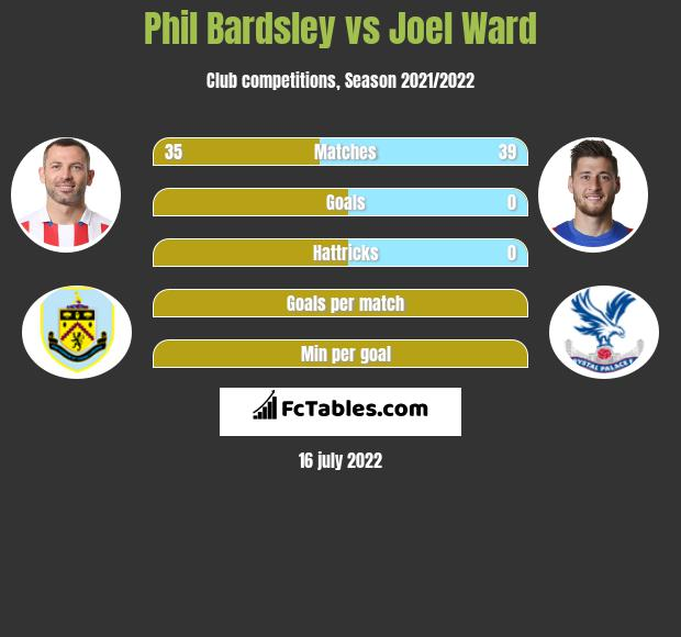 Phil Bardsley vs Joel Ward infographic