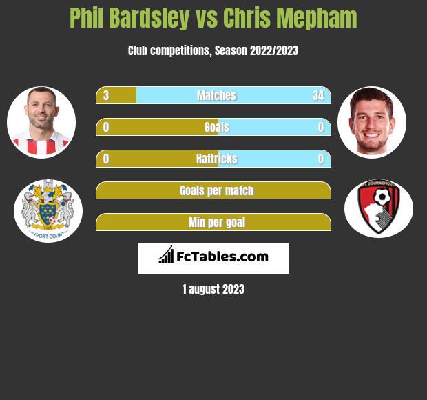 Phil Bardsley vs Chris Mepham infographic