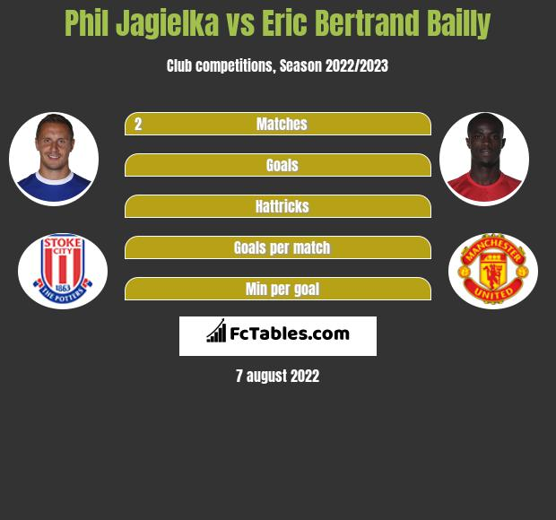 Phil Jagielka vs Eric Bertrand Bailly infographic