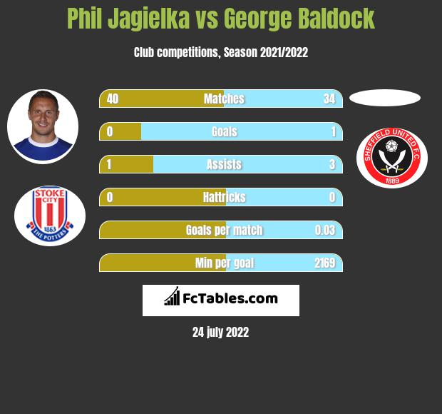 Phil Jagielka infographic statistics for Sheffield United