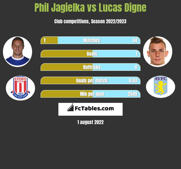 Phil Jagielka infographic statistics for Everton